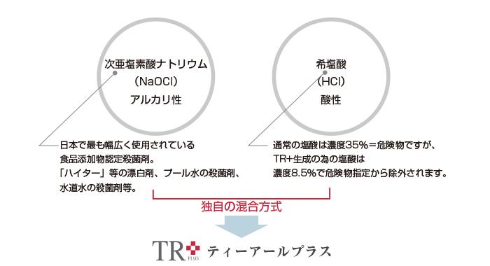 TR+(ティーアールプラス)について